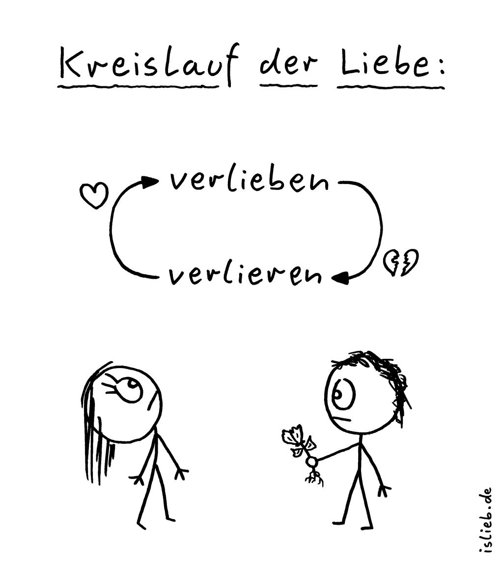 Kreislauf der Liebe | Vergänglicher Cartoon | is lieb? | Kreislauf der Liebe. Verlieben, verlieren.